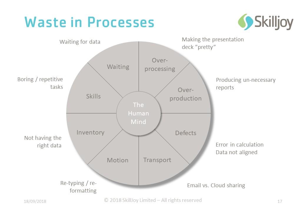 Process Improvement - TIM WOODS